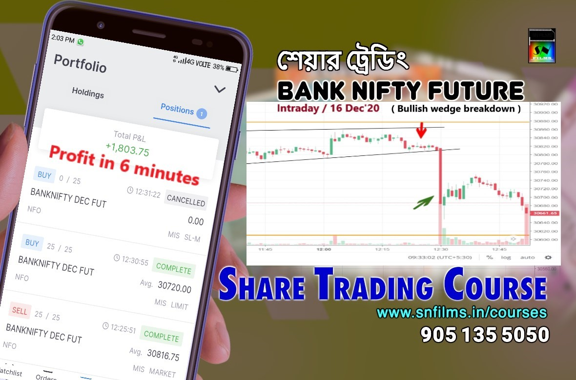 Intraday Bank Nifty Future Trading Profit - Wedge Pattern - 16 Dec 2020