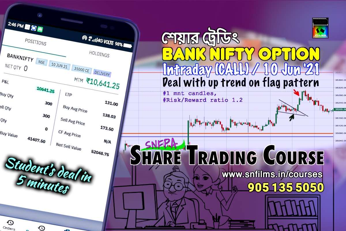 Intraday Student Deal on Bank Nifty CALL Option - snfpa - 10 Jun 2021